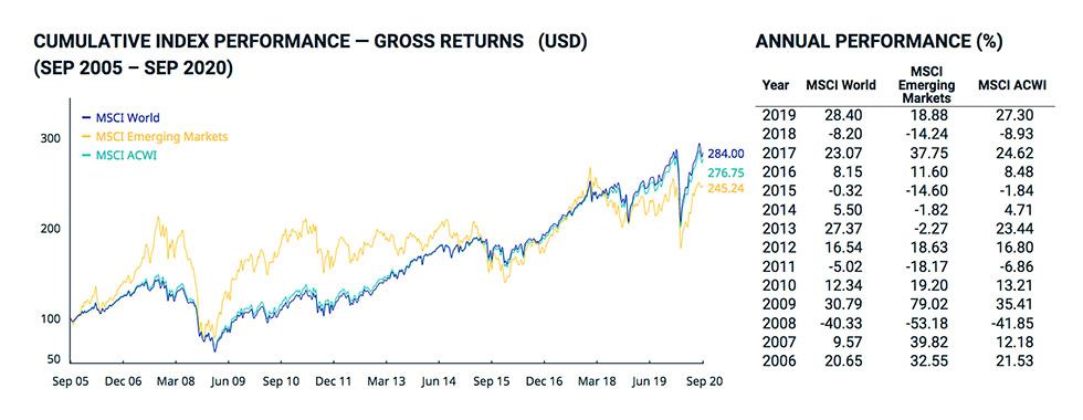 Invertir en fondos indexados