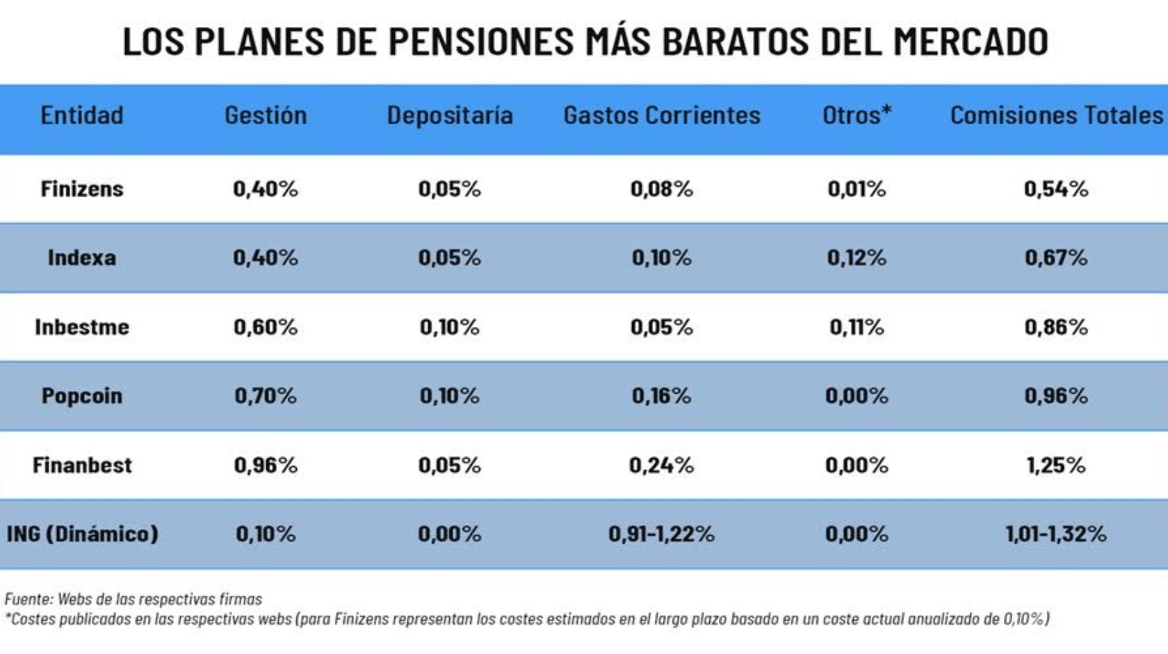 planes de pensiones comisiones