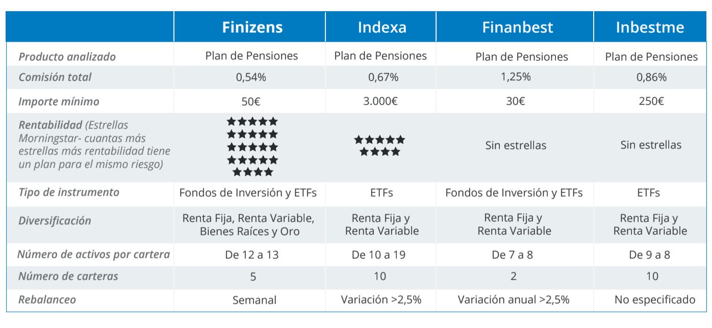 comparativa planes de pensiones
