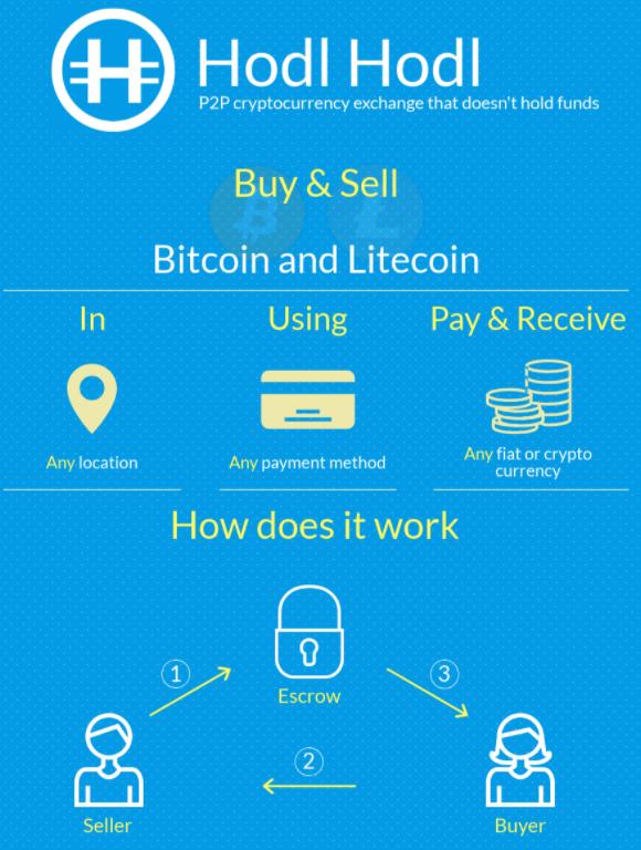 hodl hodl bitcoin